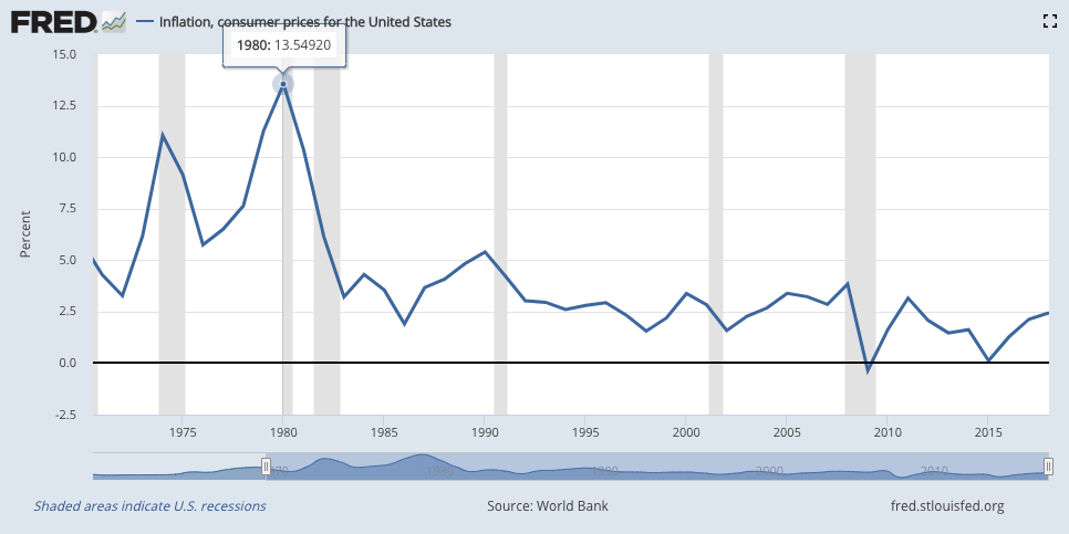 Consumer Price Inflation since 1970, St. Louis Fed