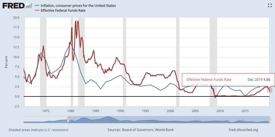 Federal Funds Rate vs. Consumer Price Inflation, 1970-2018