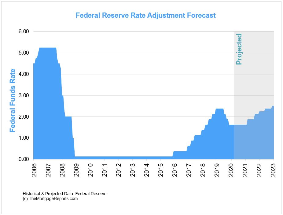 Federal Reserve Fed Funds Rate forecast 2020 - 2023.