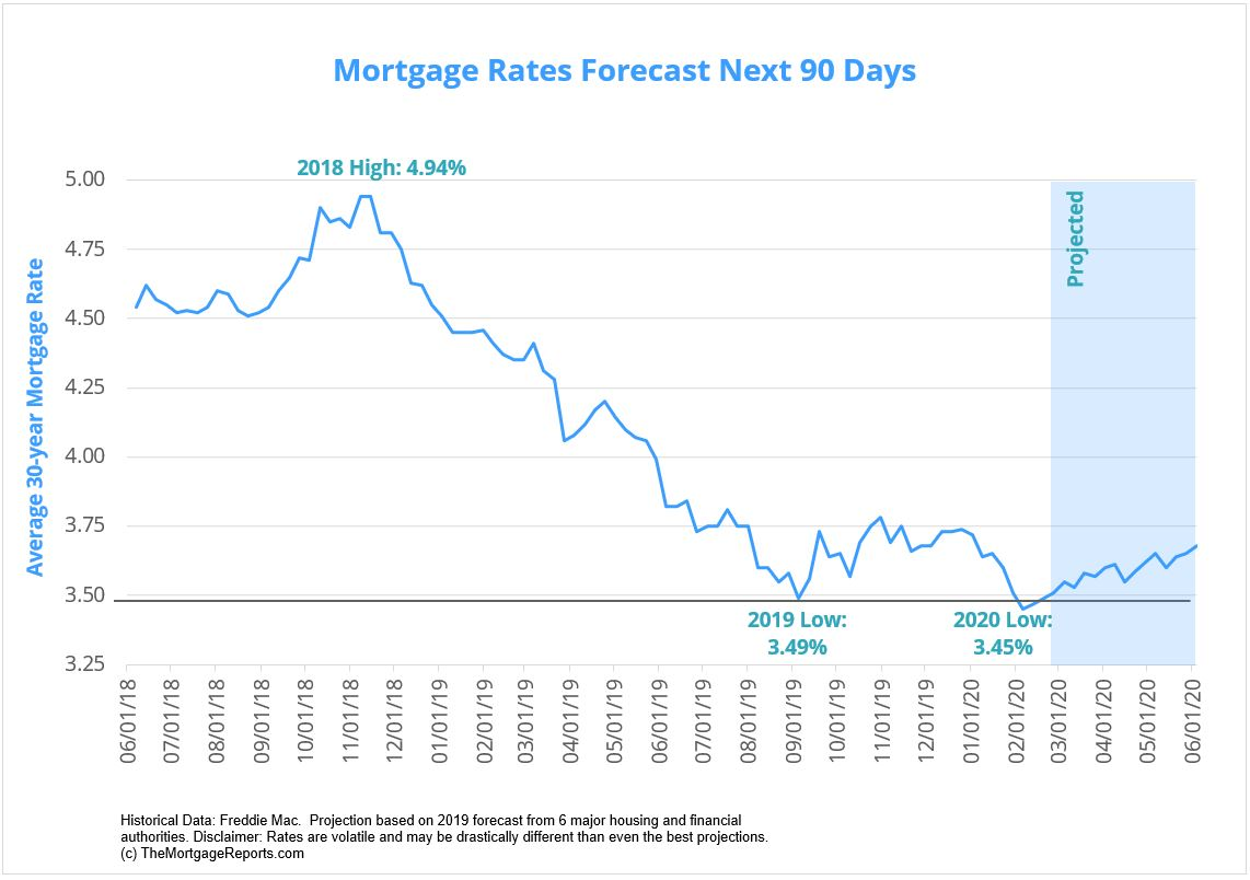 30-year fixed mortgage rates forecast   for the next 90 days March - May 2020.