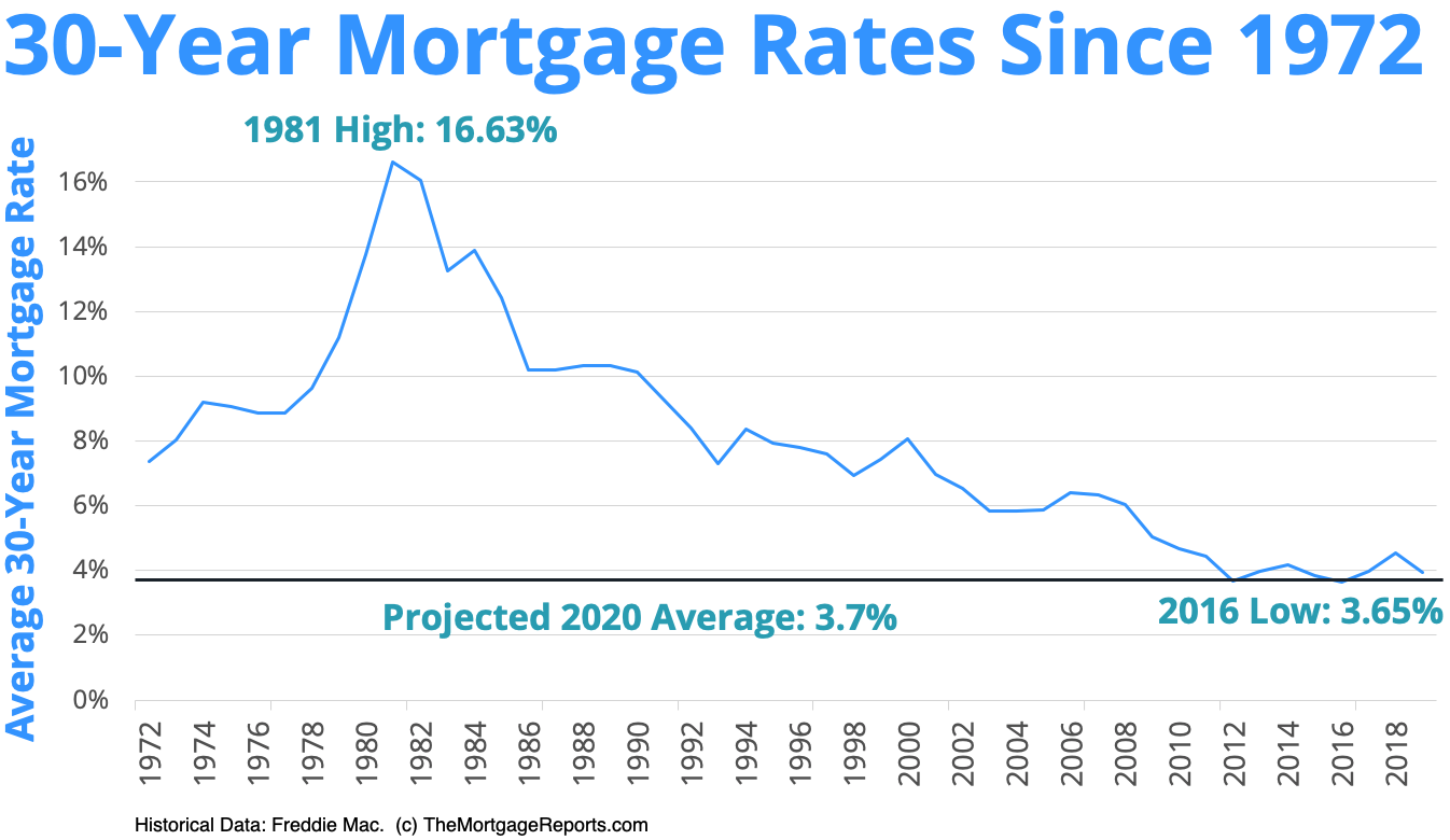 best mortgage rates today 30 year fixed