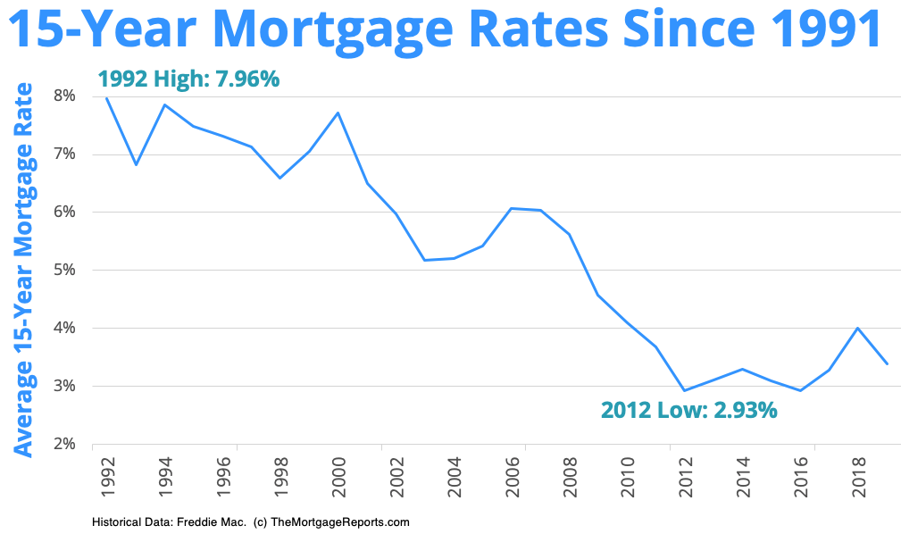15-year mortgage rates chart since 1991 — The Mortgage Reports