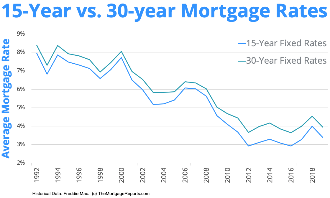 15-year vs. 30-year mortgage rates chart since 1991 — The Mortgage Reports
