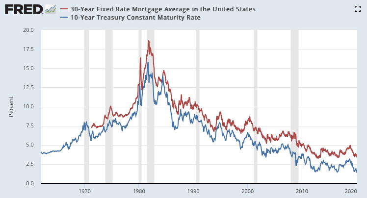Graph showing how the average 30-year mortgage rate and 10-year constant maturity rate have been closely tied together since 1970