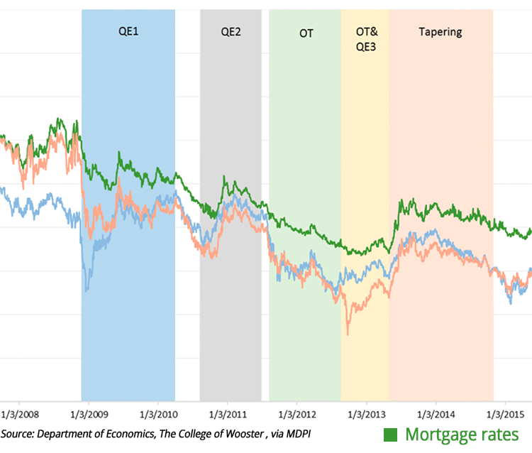 Chart showing how mortgage rates steadily declined during three periods of quantitative easing from 2009 to 2013