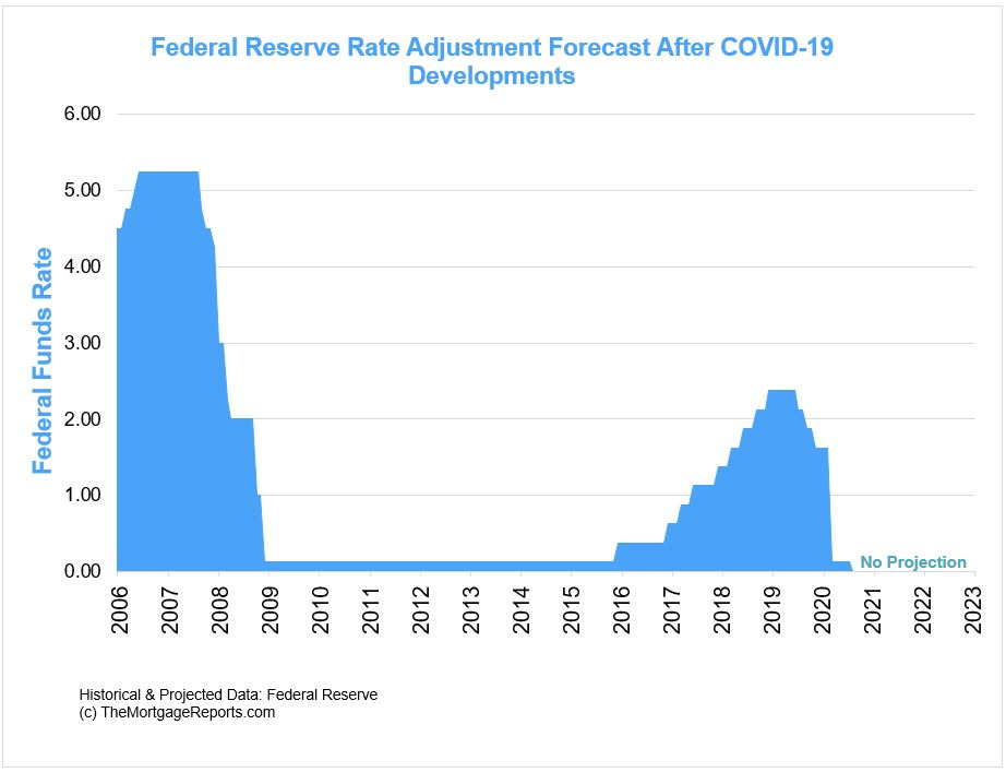 Federal Reserve rate forecast after  March 2020 COVID-19 outbreak.