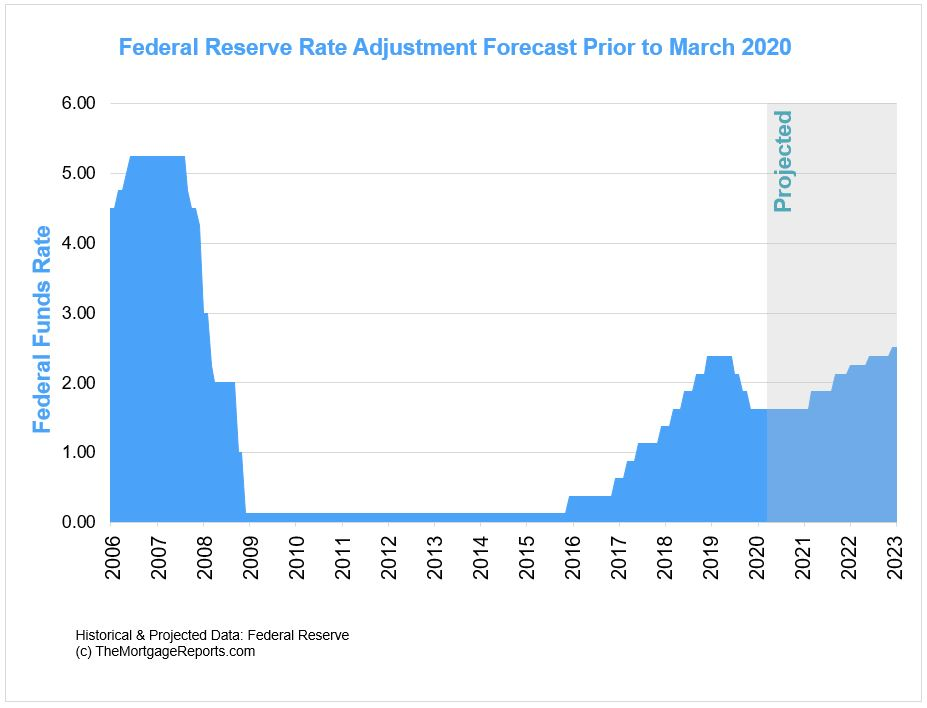 Federal Reserve rate forecast prior to March 2020 COVID-19 outbreak