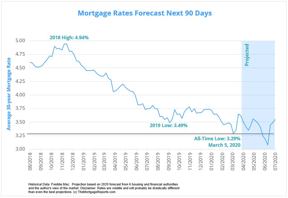 Mortgage Rates Forecast Next 90 Days. April through June 2020.