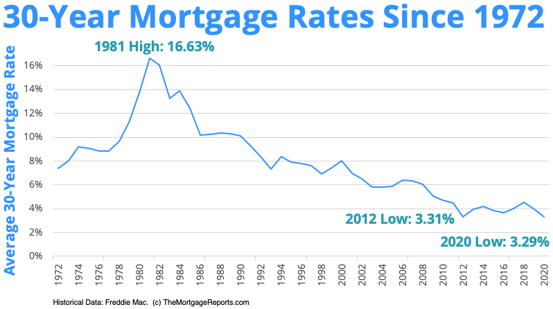 How low can we go? 30-year mortgage rates chart tells the story ...