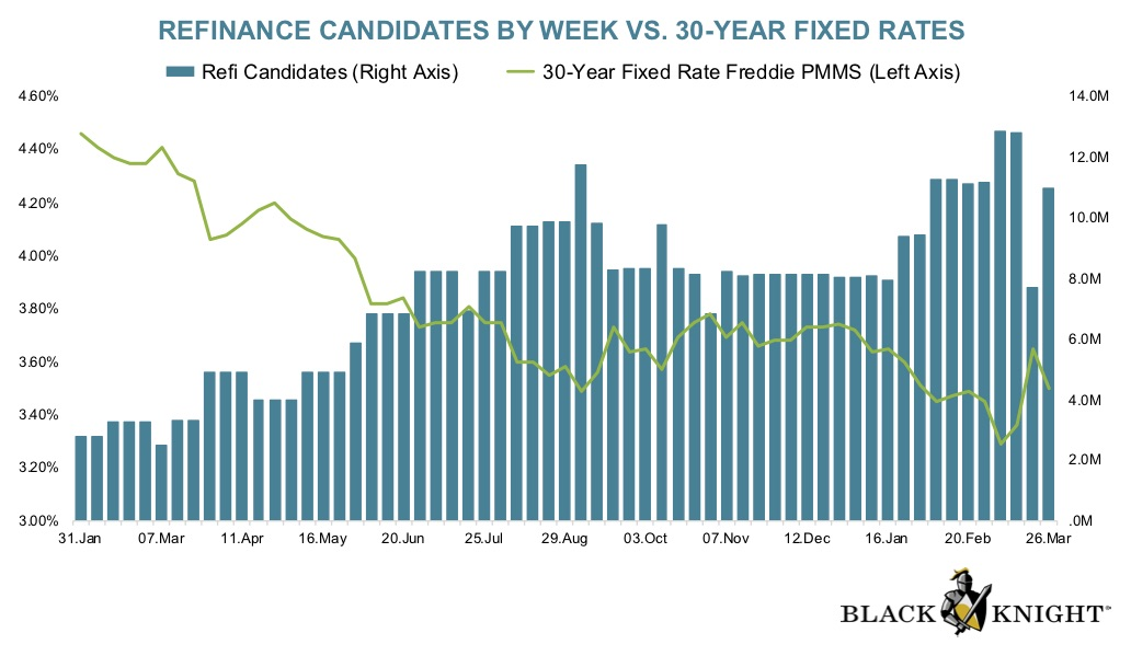 Mortgage Data Firm Black Knight says 13 million homeowners are in the money to refinance at today's mortgage rates