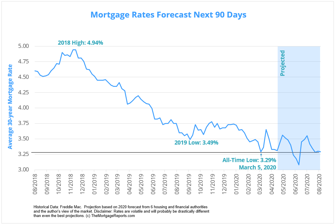 Mortgage rates forecast for the next 90 days based on housing authority predictions and projections from The Mortgage Reports - May 2020
