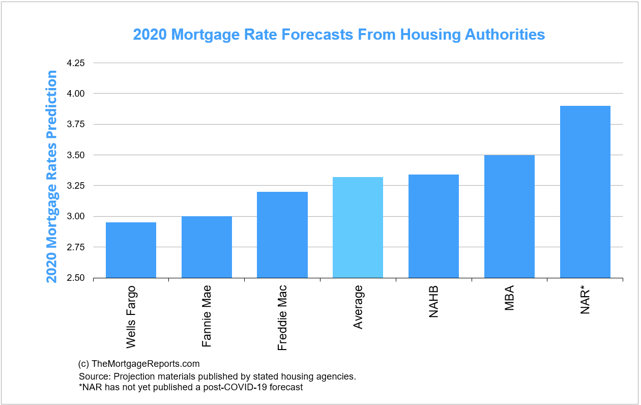 2020 mortgage rate forecasts from leading housing authorities show that the 30-year fixed mortgage rate may be around 3.32% by the end of the year.