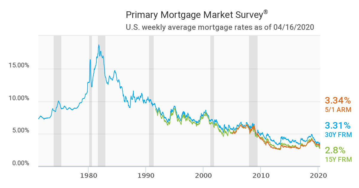 Mortgage rates chart since 1971 showing the 30-year rate for April 16, 2020 at just 3.31%