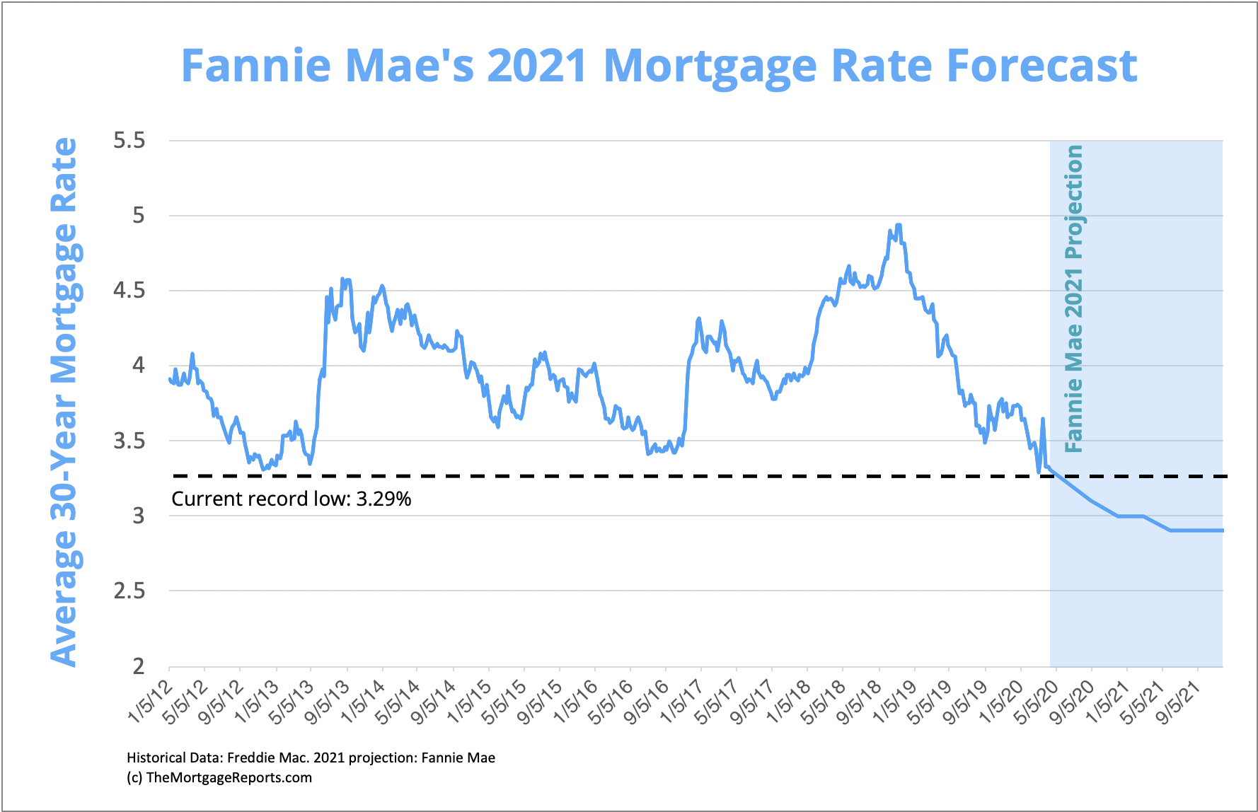 Breaking This Agency Predicts 2 9 Mortgage Rates By 2021 Mortgage Rates Mortgage News And Strategy The Mortgage Reports