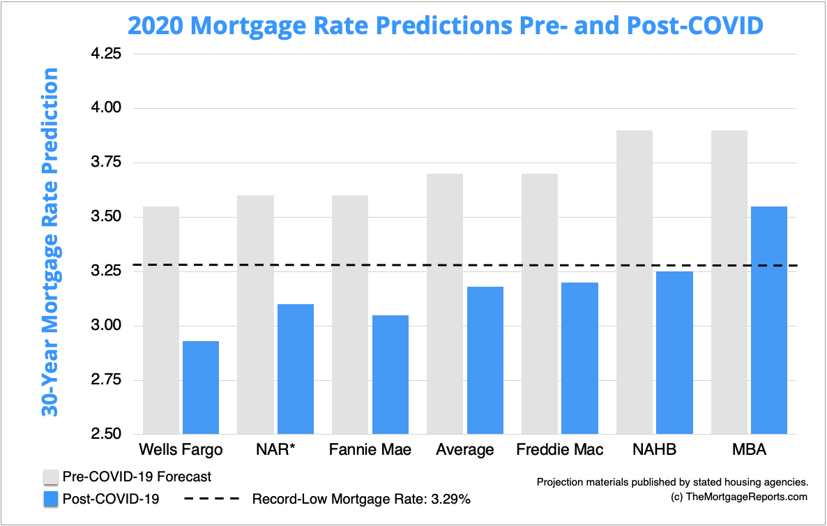 Chart showing how mortgage rate predictions for 2020 have fallen drastically due to the impact of COVID-19