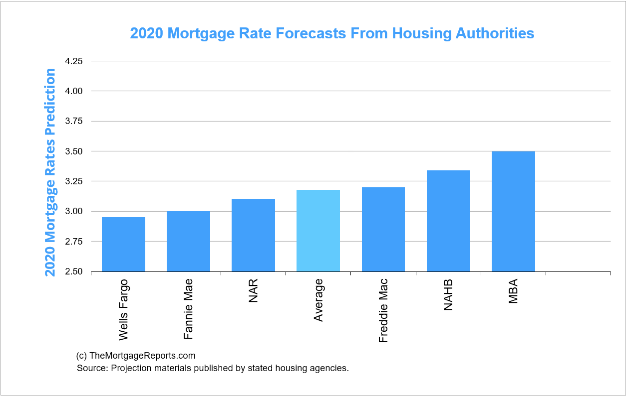 Mortgage rate predictions from major housing authorities for late-2020. Average of all forecasts is 3.18% 30-year fixed by year-end.