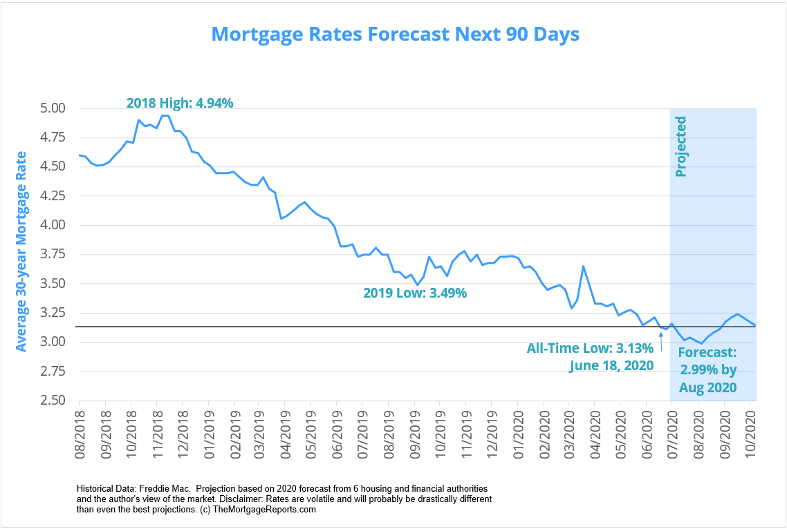 Mortgage Rates Forecast July 2020. A look at mortgage rate trends and predictions for mid to late 2020.