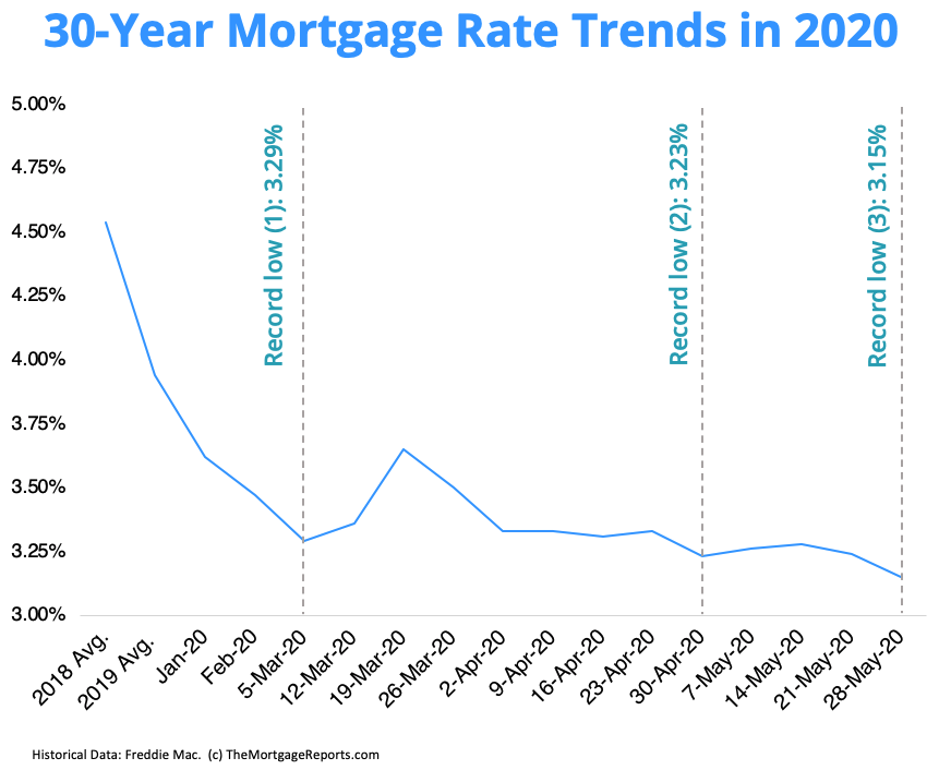 Chart shows how mortgage rates have fallen in 2020, hitting record lows three times