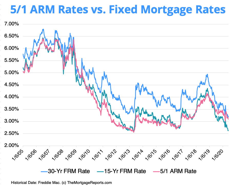 Chart shows how 5/1 Arm mortgage rates have been consistently lower than fixed mortgage rates throughout recent history