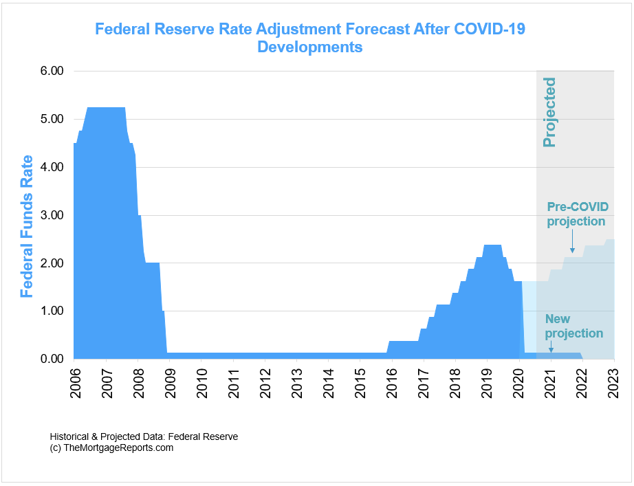 Federal Reserve fed funds rate predictions through 2022. Pre-COVID and post-COVID projections.