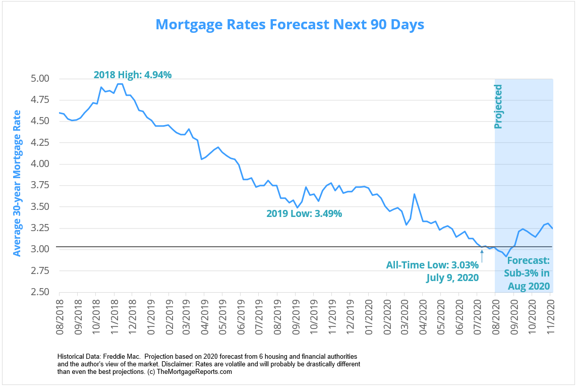 Mortgage Rates Forecast - Trends for mortgage rates for next 90 days. August 2020 through fall 2020 predictions.