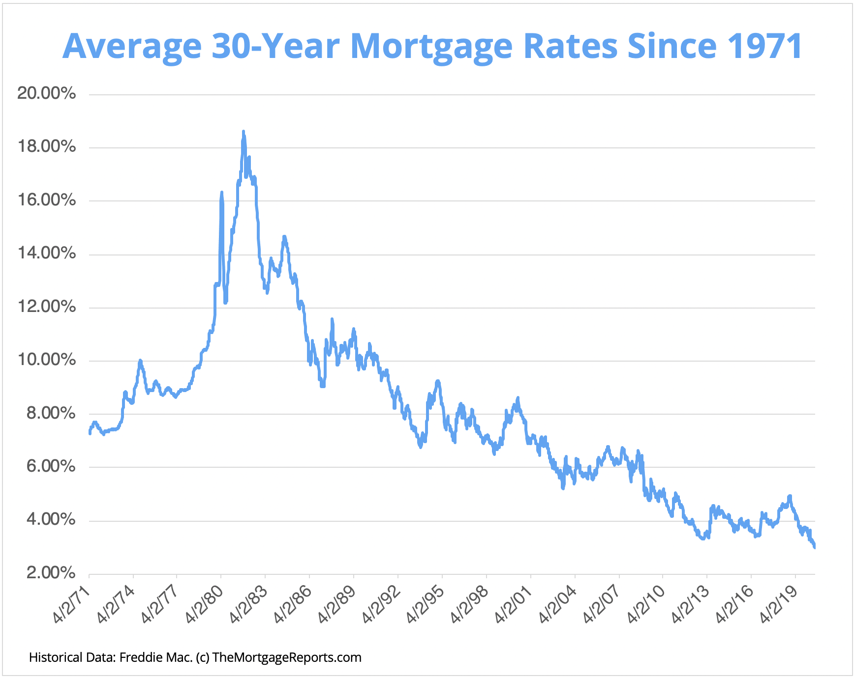 Chart shows average 30-year mortgage rates in the U.S. since 1971. Mortgage rates fell below 3% in July 2020 for the first time in nearly 50 years