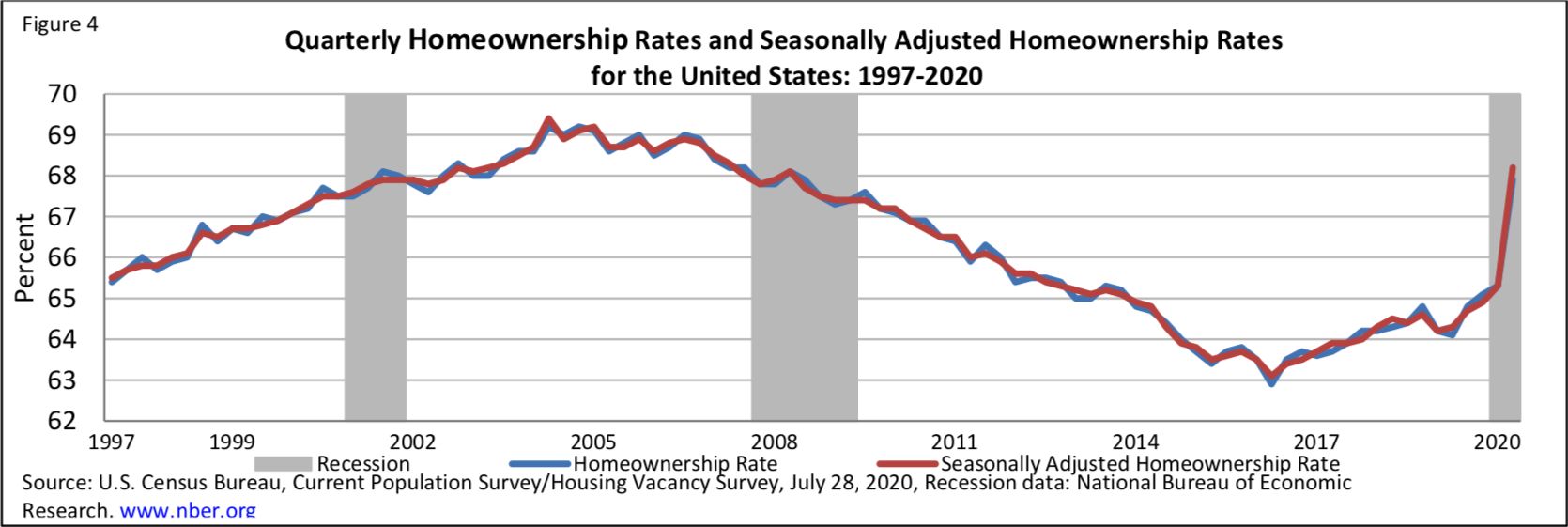 Chart shows a massive spike in U.S. homeownership rates, putting Q2 2020 at the highest levels of homeownership since 2008
