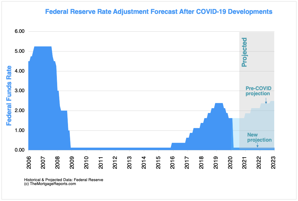 Federal Reserve fed funds rate predictions through 2023. Pre-COVID and post-COVID projections.