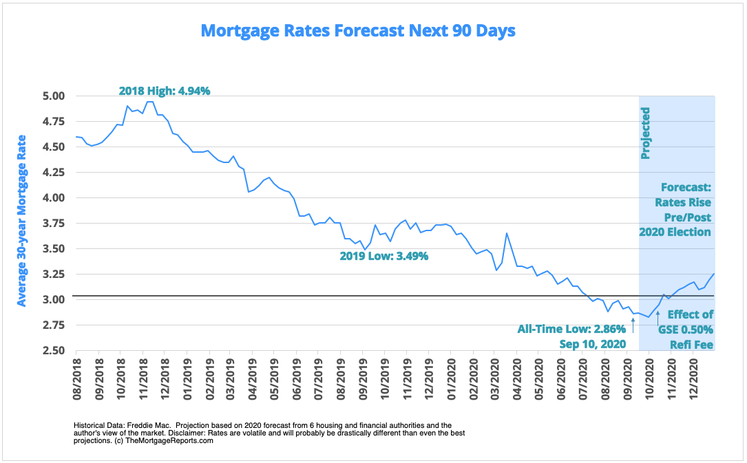 Mortgage Rates Next 90 Days - Predictions for Refinance and Mortgage Rates October 2020 and Beyond