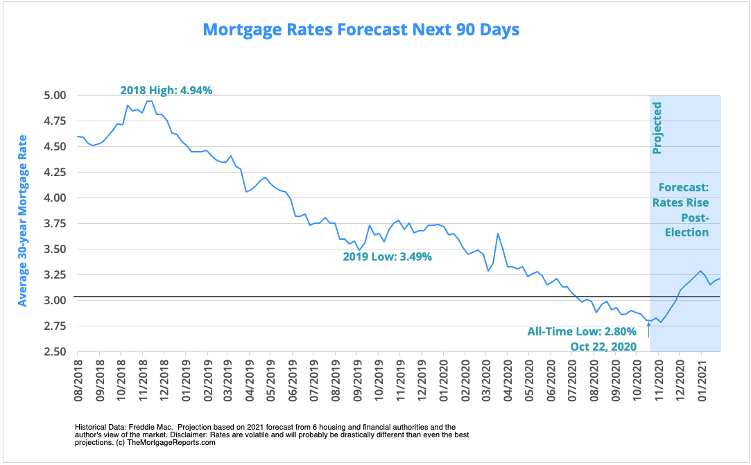 Mortgage rates next 90 days - predictions, forecast. Mortgage rates may rise after the 2020 presidential election.