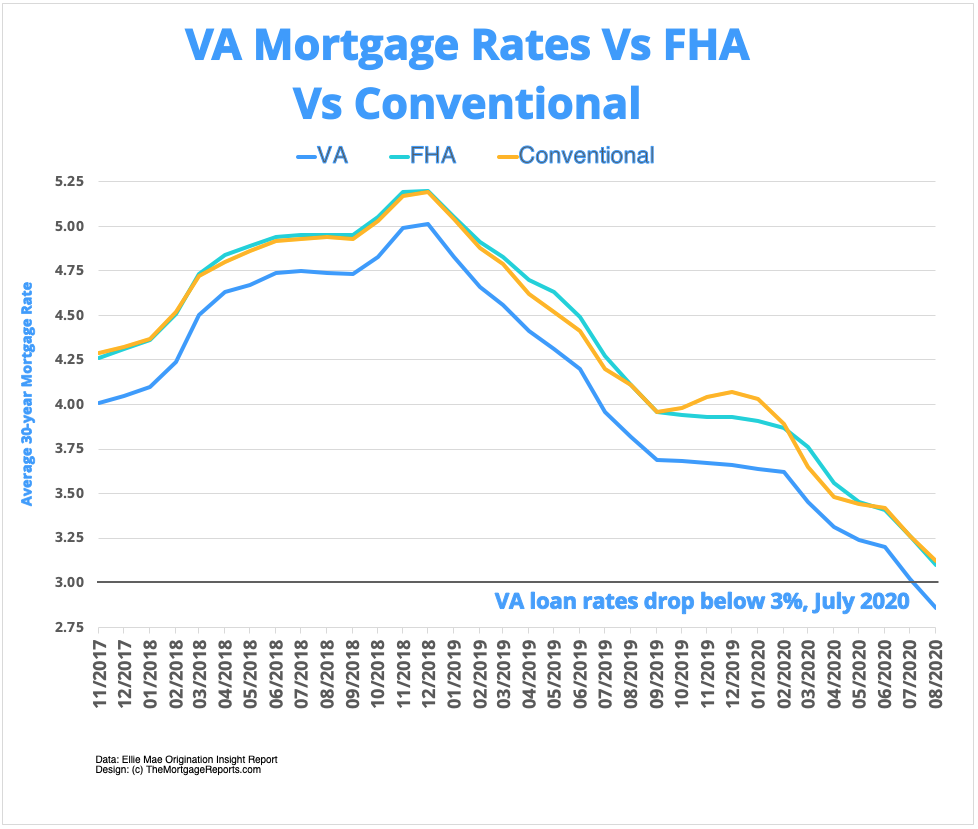 VA loan rates are consistently lower than FHA or conventional rates. Strong government backing means much lower rates for veterans and service members.