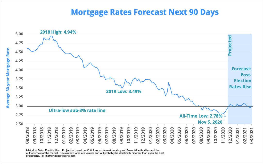 Mortgage rates forecast for the next 90 days. December 2020 through March 2021. Rates rise post-election.