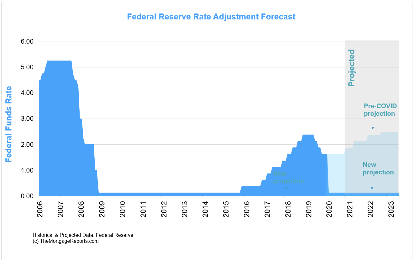 Federal Reserve forecast pre- and post-COVID. The Fed is predicting zero rate increases until at least 2023.