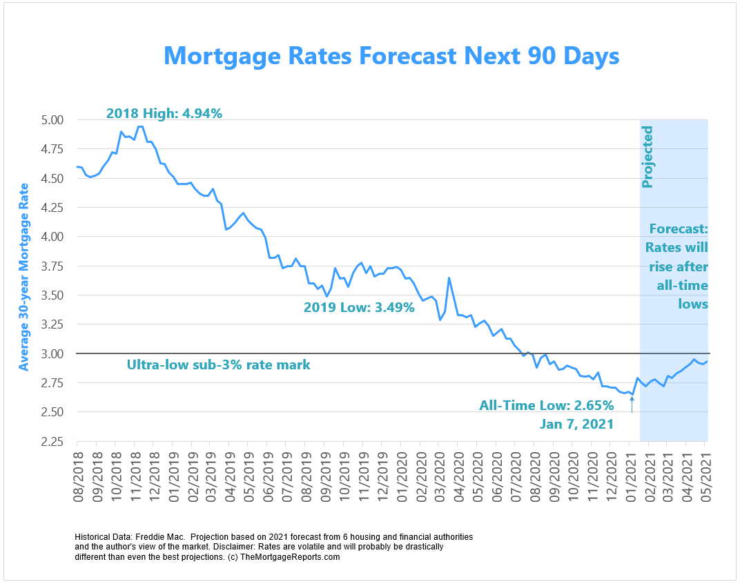 Mortgage rates are set to rise after presidential and congressional elections. Mortgage forecast for 2021 is for higher rates.