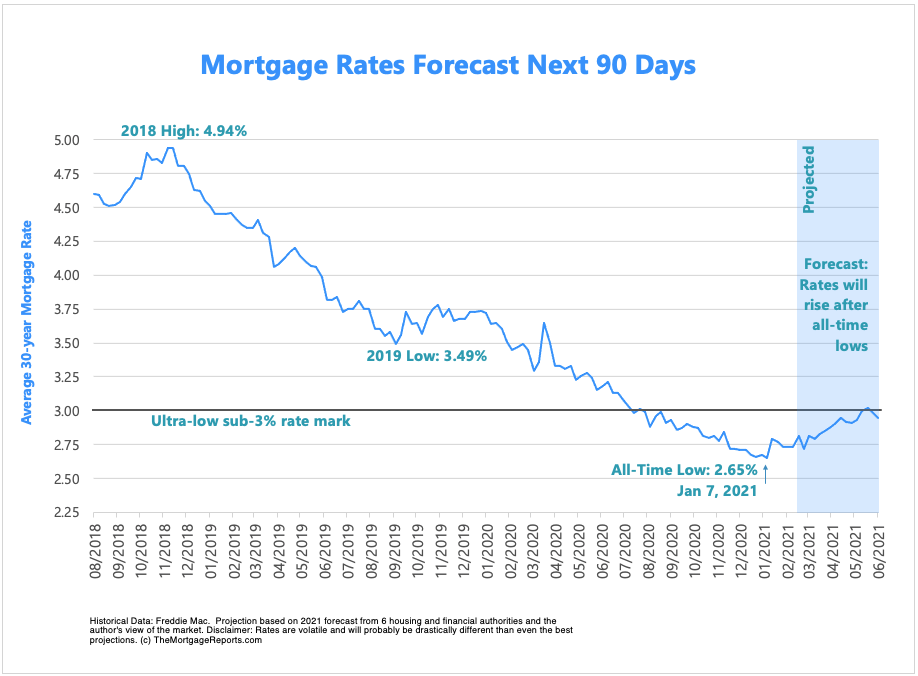 Mortgage Interest Rates Forecast Will Rates Go Down In March 2021