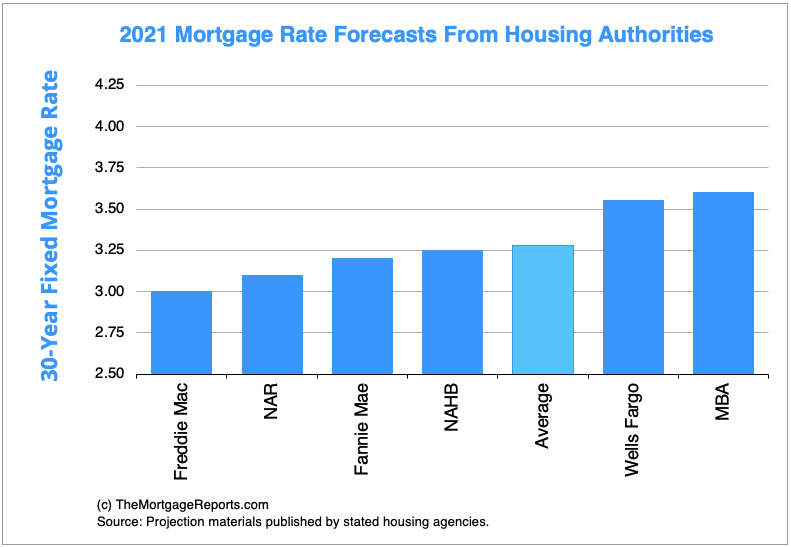 Chart showing mortgage rates predictions for 2021 from six major housing finance agencies.