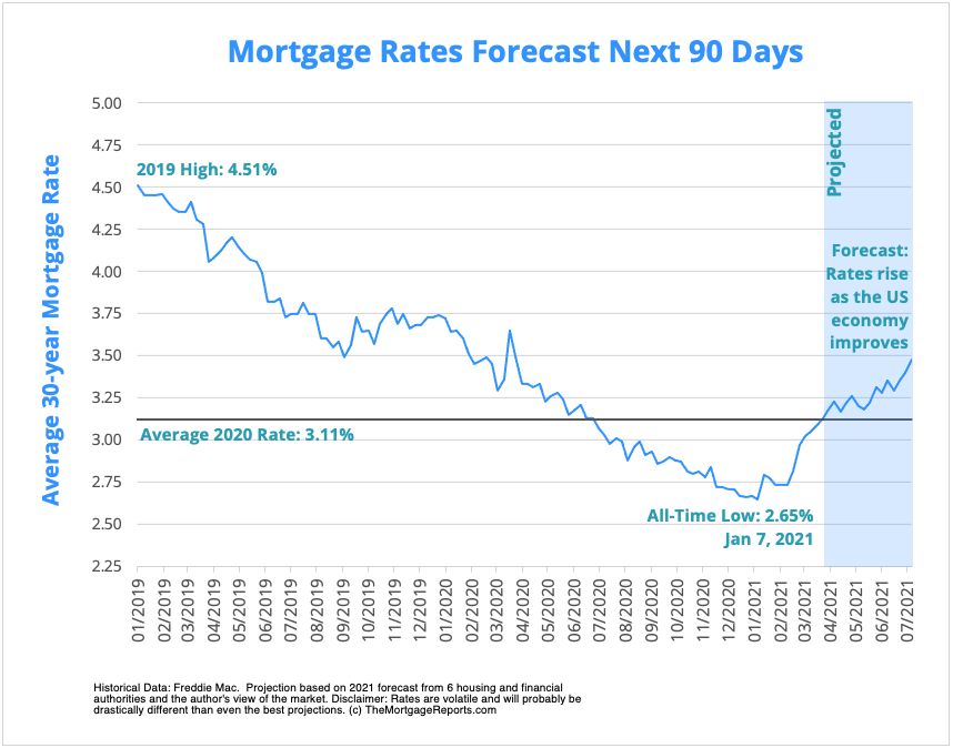 Mortgage rate forecast chart showing predicted 30-year mortgage interest rates in 2021.