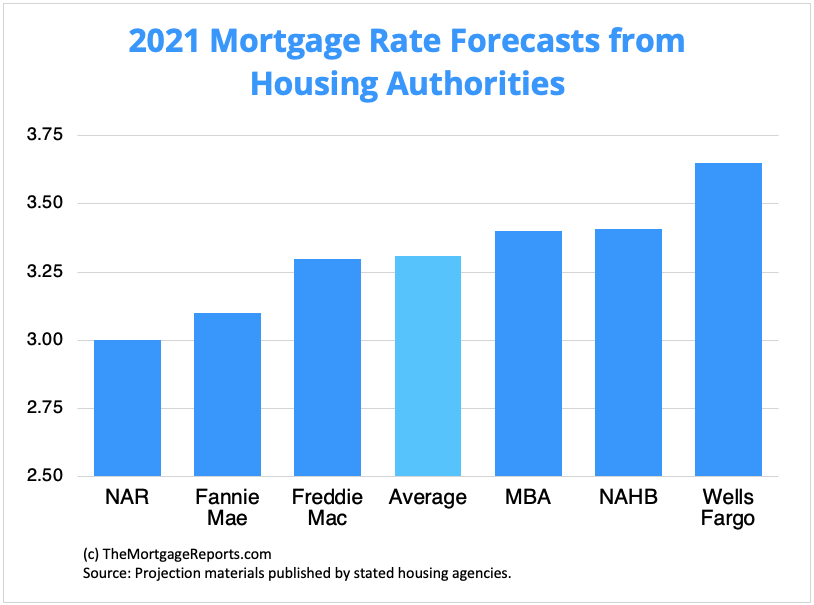 Chart showing mortgage rate forecasts from major housing authorities. Rates should go up in May and beyond.