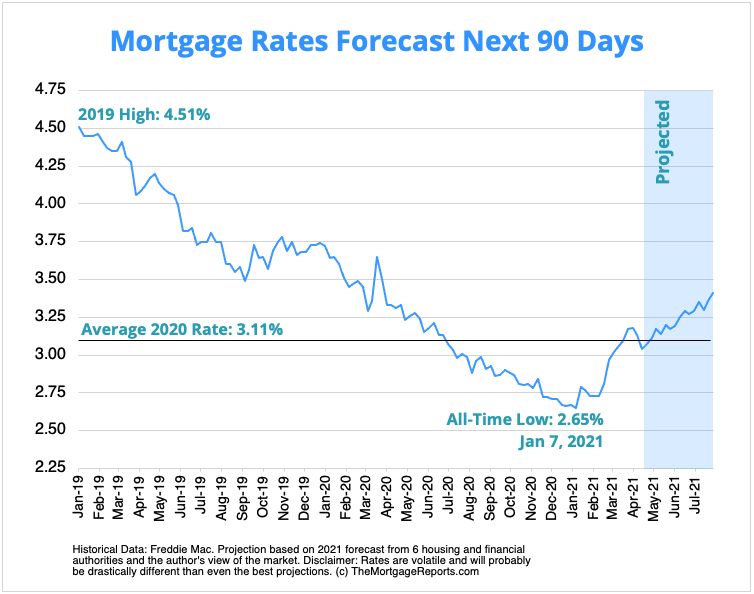 Chart showing mortgage rates predictions for the next 90 days, plus historical 30-year mortgage rates since 2019.
