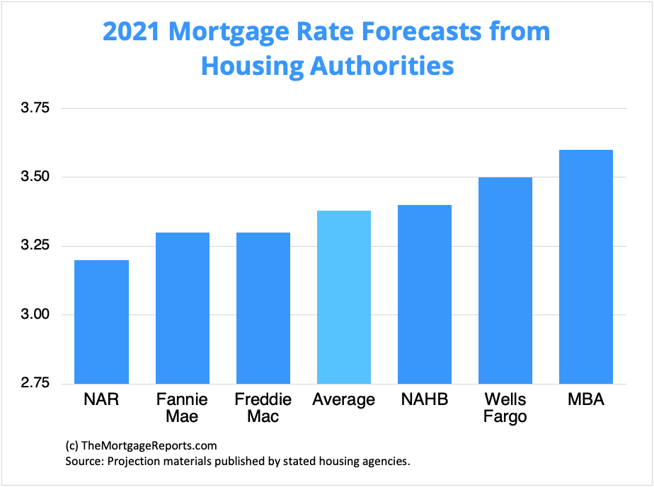 Chart showing mortgage rates forecasts through 2021 from major housing authorities, including Fannie Mae, Freddie Mac, and the Mortgage Bankers Association