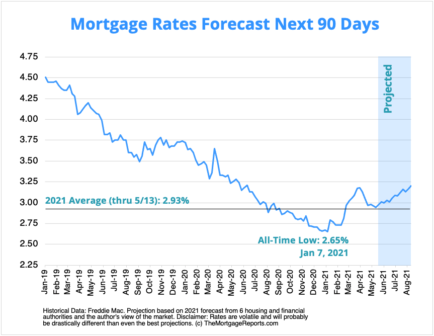 Chart showing 30-year mortgage rate predictions for the next 90 days, from June 2021 through August 2021 rate