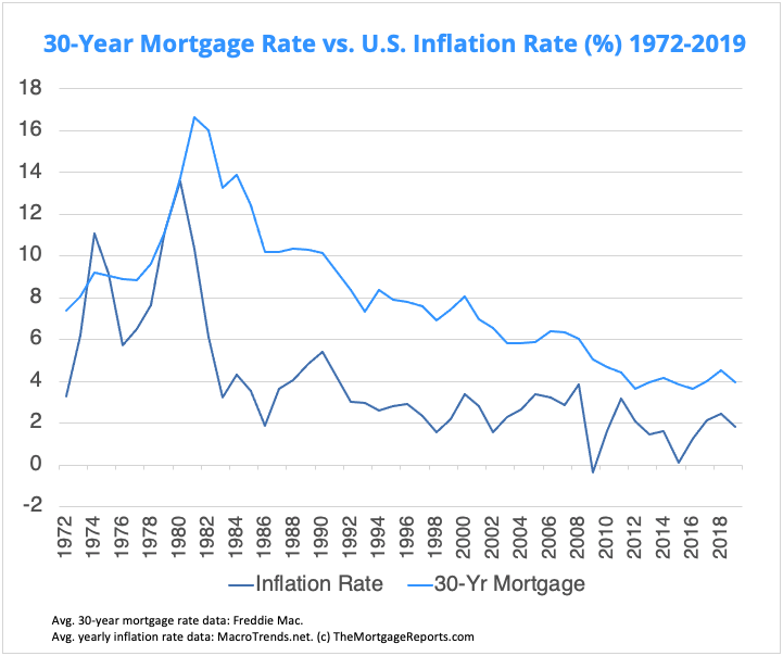 Chart showing how U.S. mortgage rates have historically followed inflation trends