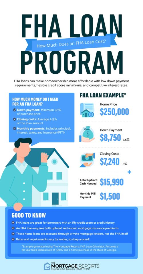 Infographic showing the costs of an FHA loan. Major costs include the down payment of 3.5 percent and the closing costs of 2 to 5 percent. See your own FHA loan payment using this FHA loan calculator.