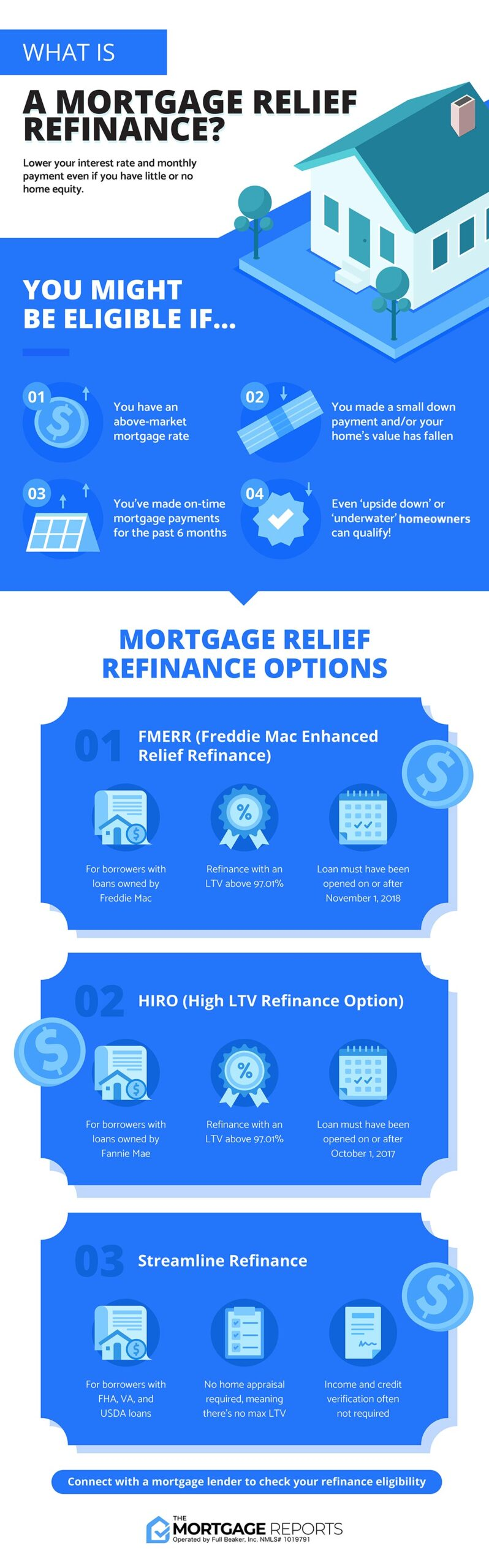 Infographic showing mortgage relief refinance options. Homeowners with little or no equity might qualify for a FMERR loan, HIRO loan, or the Streamline Refinance. These options can offer a lower interest rate and cheaper monthly payment for homeowners in need of mortgage relief.