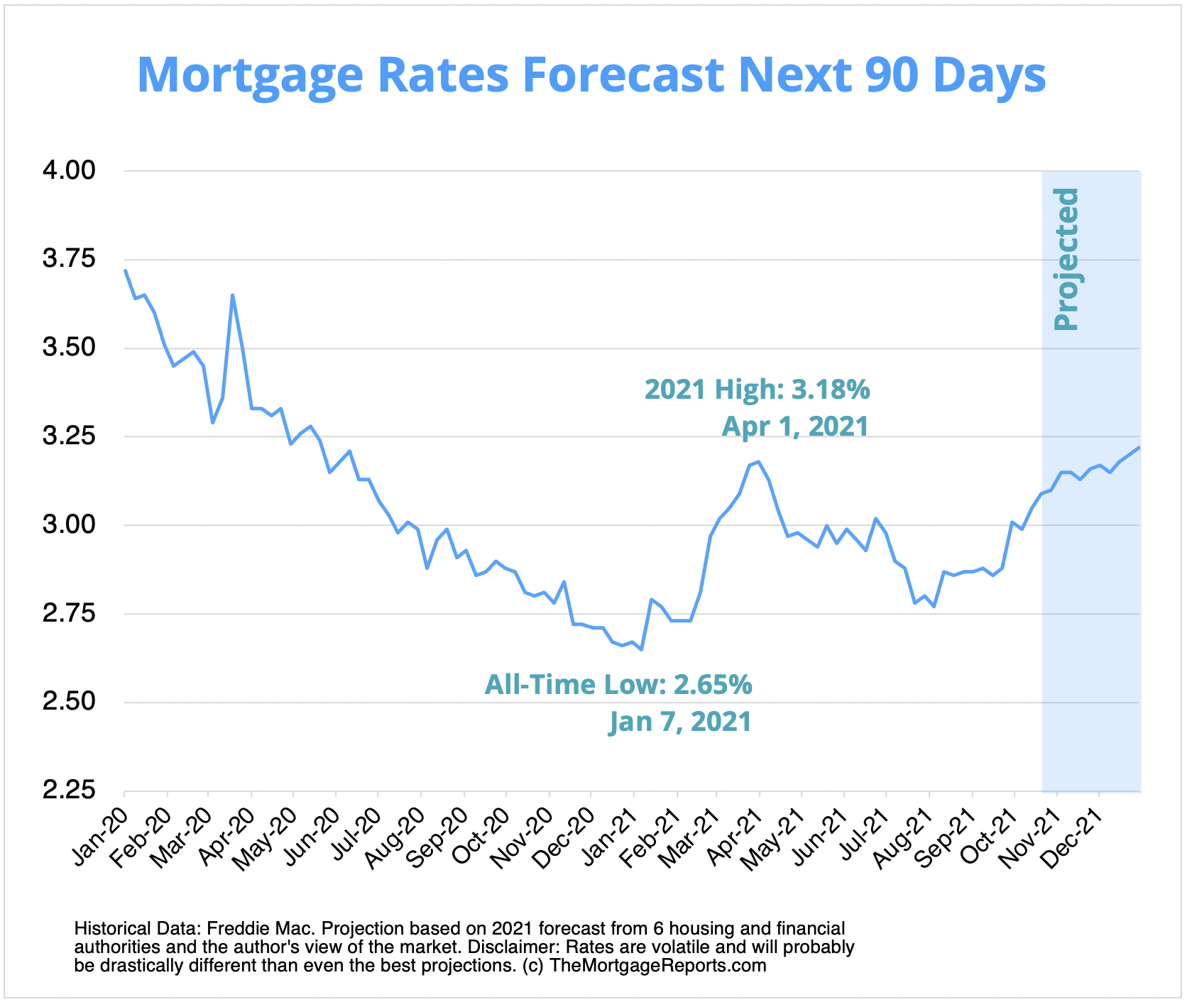 Mortgage rates chart showing mortgage rate predictions for November to December 2021